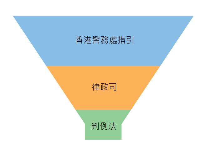 Funnel Chi - 《國安法》:本行刑事法合夥人鮑安迪律師的初步分析及評論